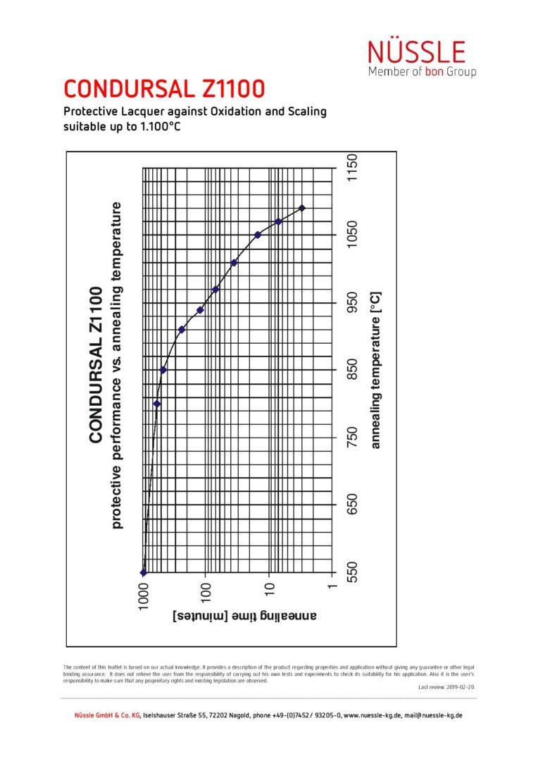 Graph CONDURSAL - 2019-02-20 - en-page-001